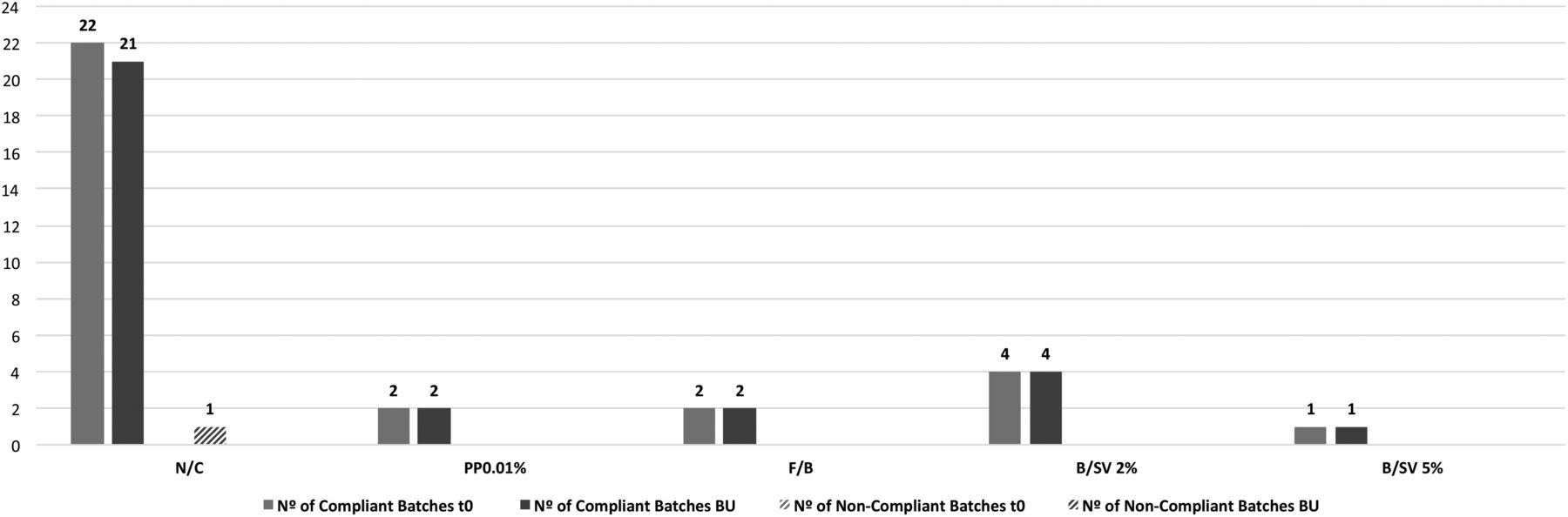 Microbiological quality control of non-sterile compounded medicines