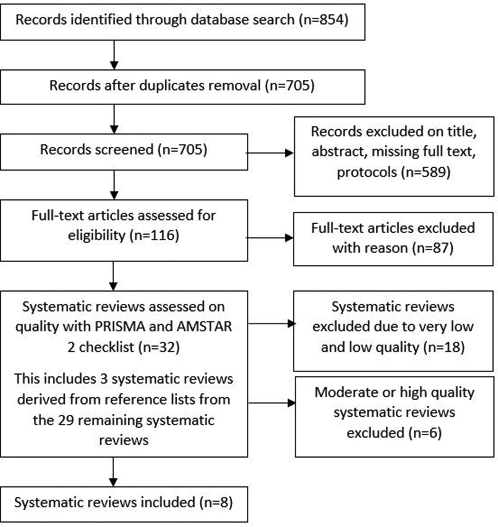 Medication adherence interventions and outcomes: an overview