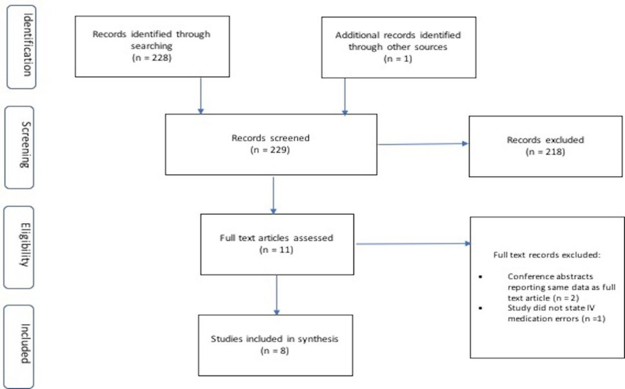 Incidence and prevalence of intravenous medication errors in