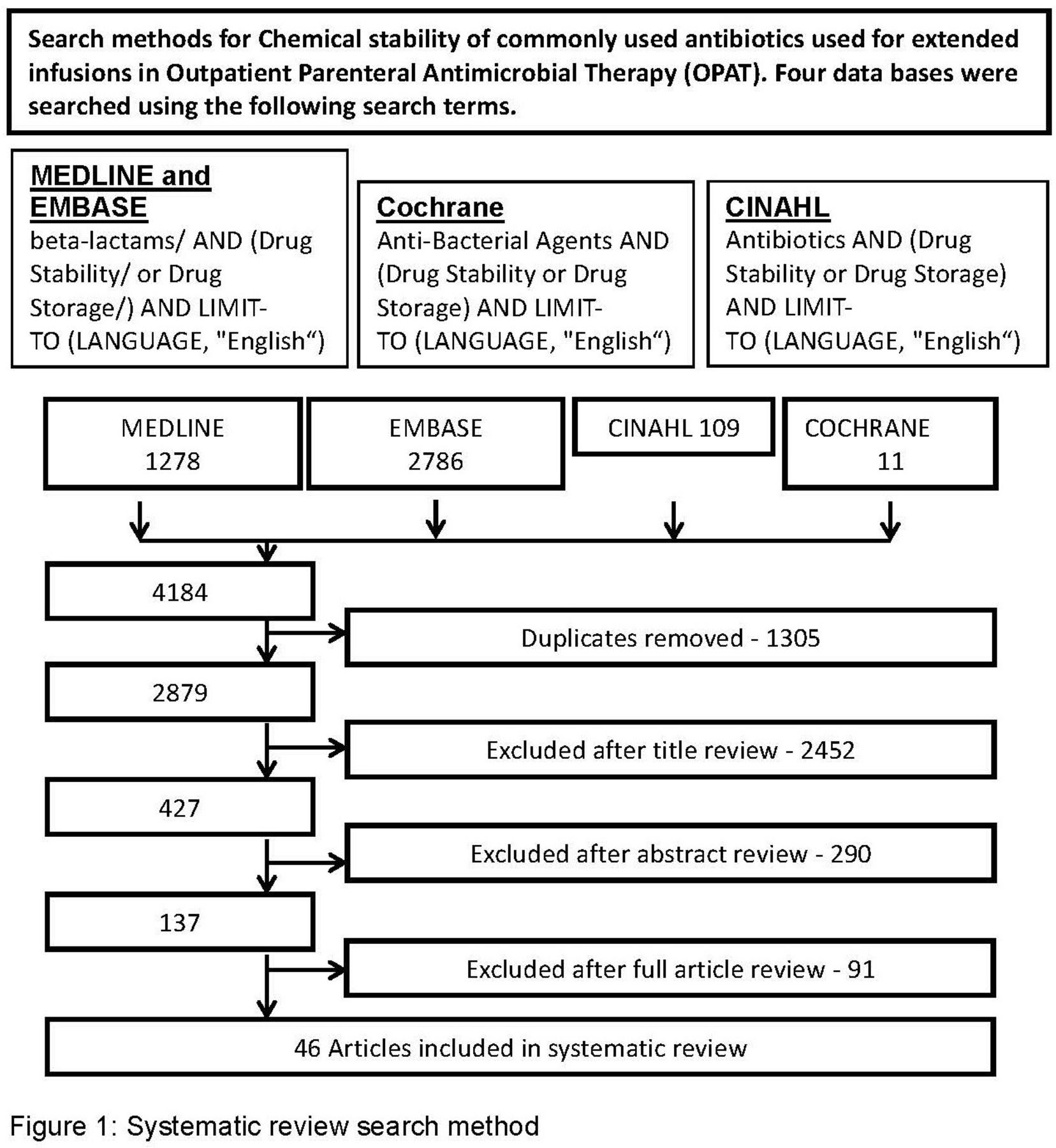 Systematic review of stability data pertaining to selected
